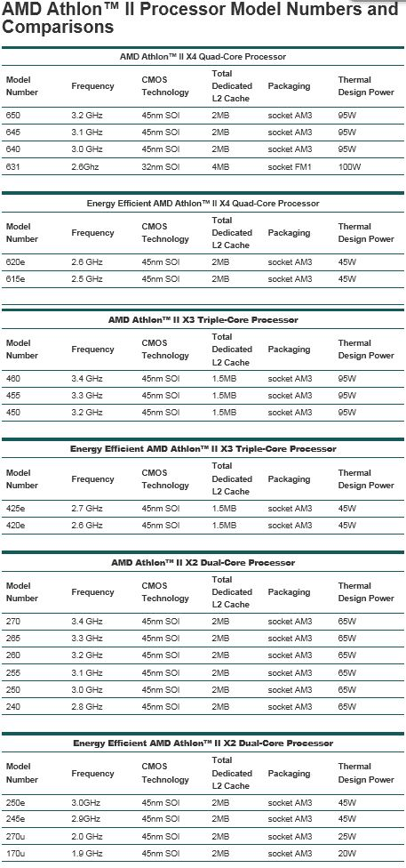 AMD-Athlon II - CPU Models