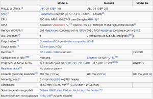 Tabella Caratteristiche Raspberry Pi - Wikipedia